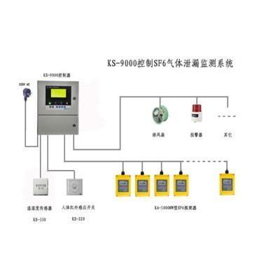 科萨 控制柜控制SF6气体泄漏系统 KS-9000