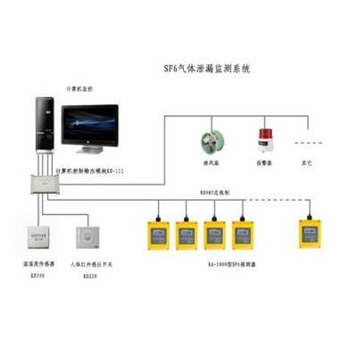 科萨 计算机远程控制SF6监测系统