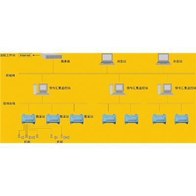 伊麦特 网络化旋转机械振动在线监测与故障分析系 EMT590