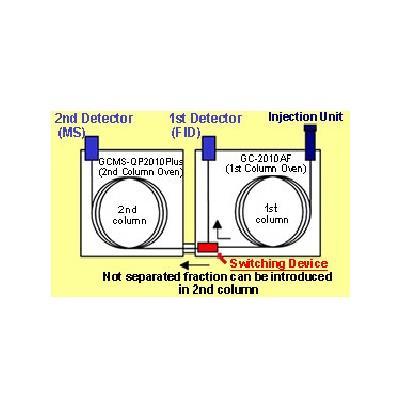 岛津 气相色谱仪 MDGC/GCMS系列