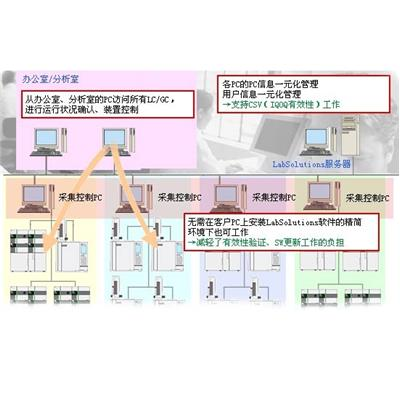 岛津 气相色谱仪 LabSolutions CS