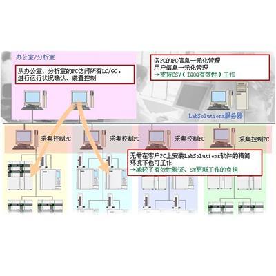 岛津 液相色谱仪  LabSolutions CS