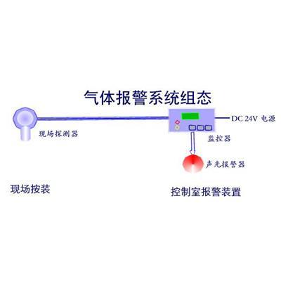 北斗星仪器CPT2600AA-Ex可燃气体报警器/变送器