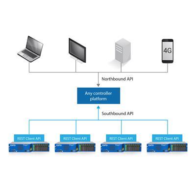 加拿大EXFO FG-750 Client API - 支持SDN的智能OTDR