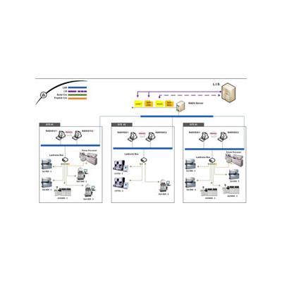 贝克曼实验室数据管理中间件-REMISOL Advance 自动化系统