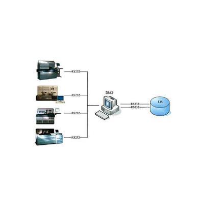 贝克曼库尔特数据管理中间件系统 — DM2 自动化系统
