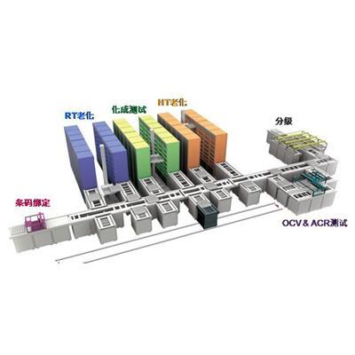 台湾致茂ChromaModel 17000 series电池化成整体解决方案